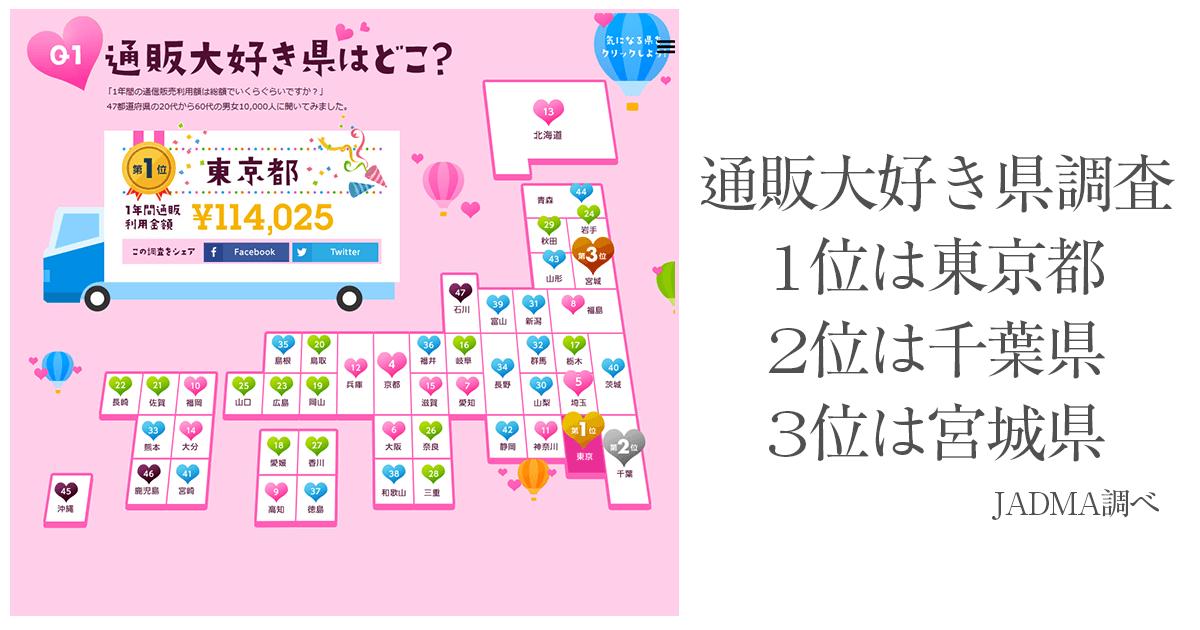 通販大好き県調査結果1位は東京、2位は千葉、3位の宮城とな